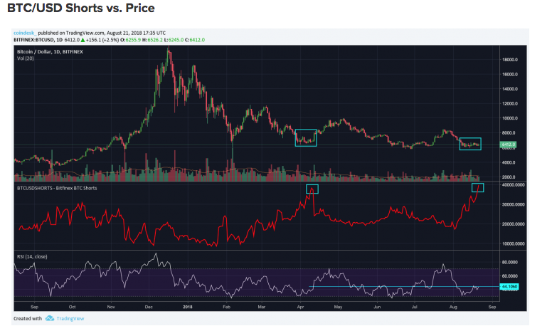 Инвесторы продают bitcoin
