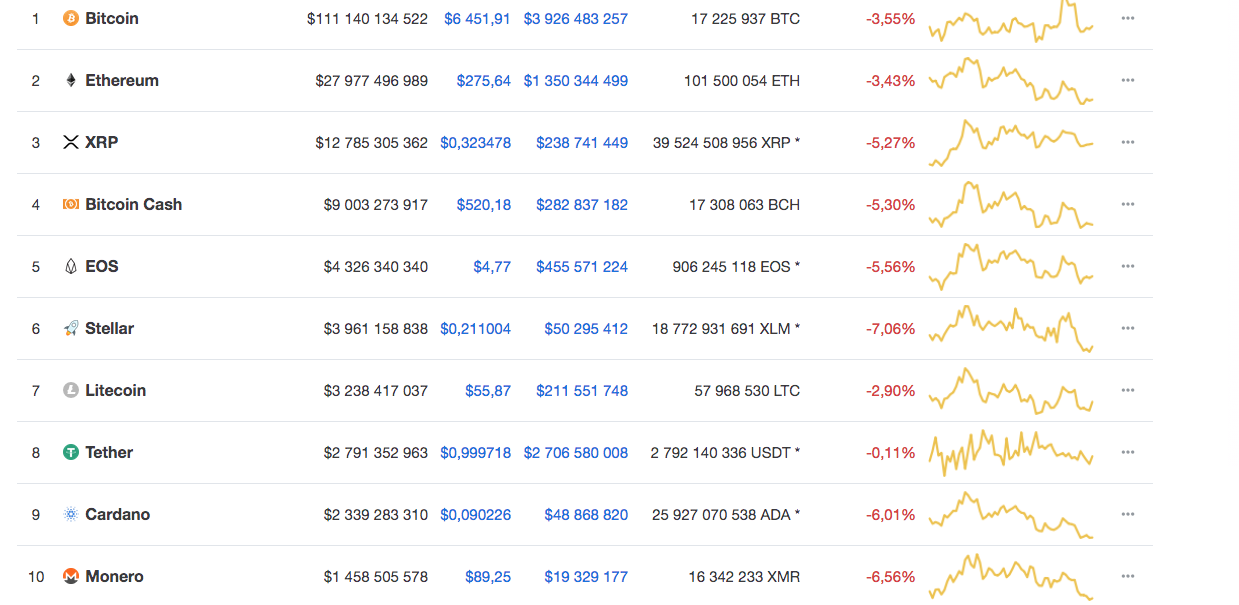 Динамика рынка криптовалют