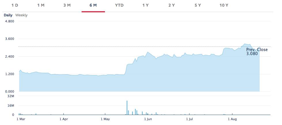 Динамика торгов Pantronics Holdings за 6 месяцев