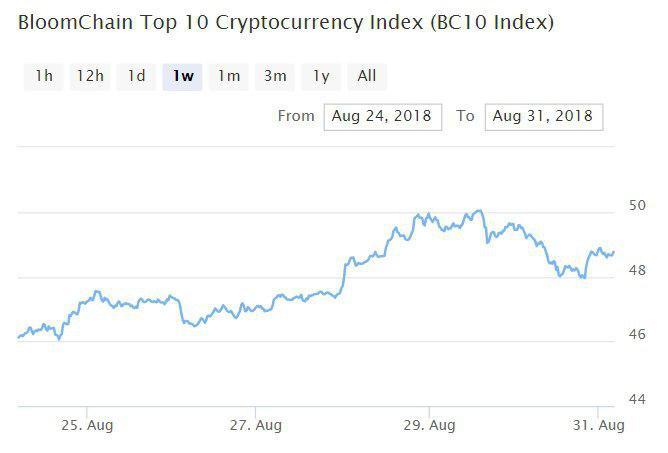 Bloomchain Top 10