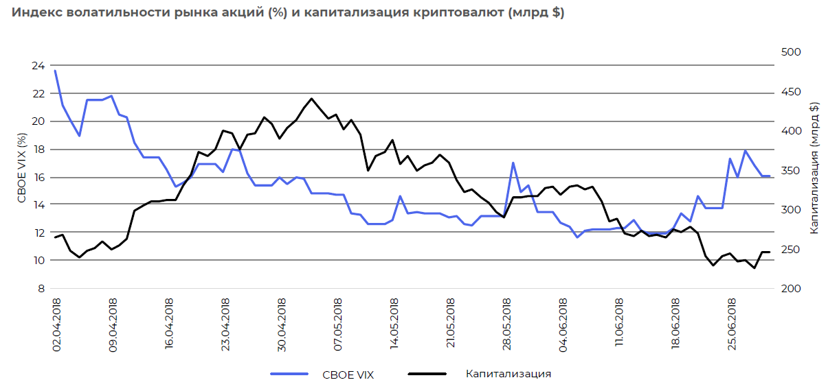 Индекс волатильности акций в сопоставлении с криптоактивами