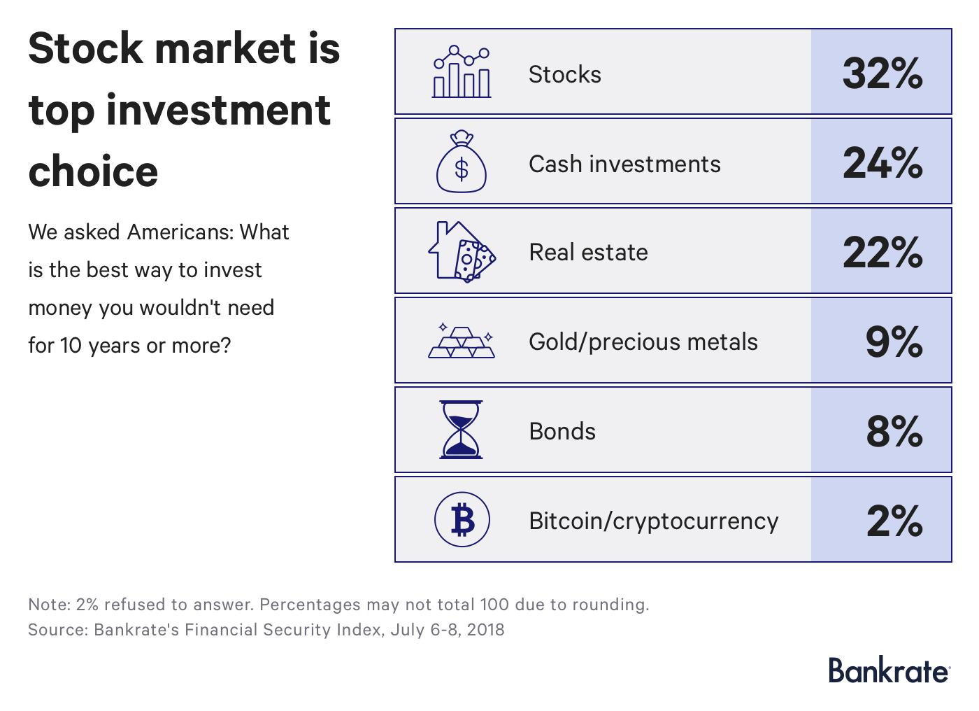 Инвестиционные предпочтения миллениалов