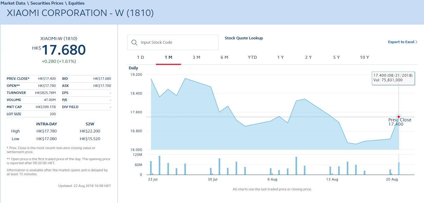 График курса акций Xiaomi за месяц в гонконгских долларах /