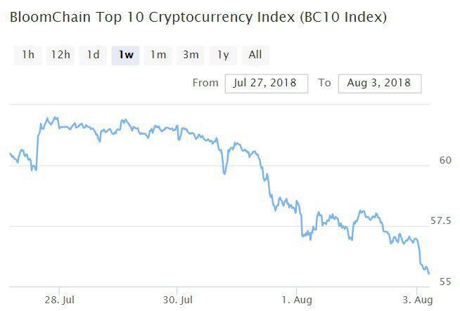 BC 10 Index