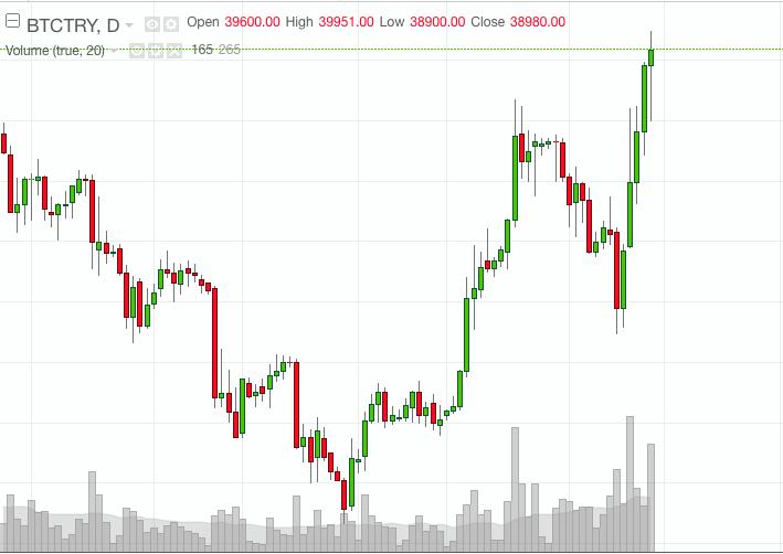 Торги на бирже BTCTurk