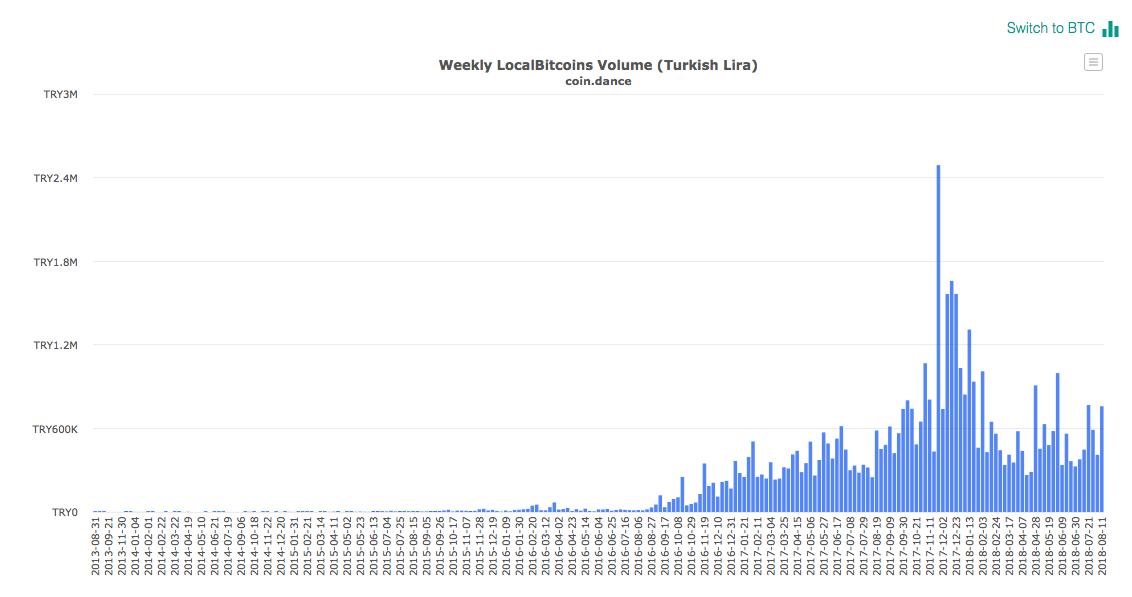 Данные о торгах на бирже LocalBitcoins