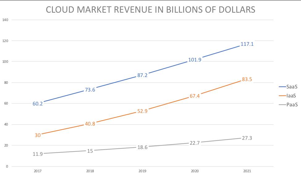 Динамика прибыли рынка облачных сервисов