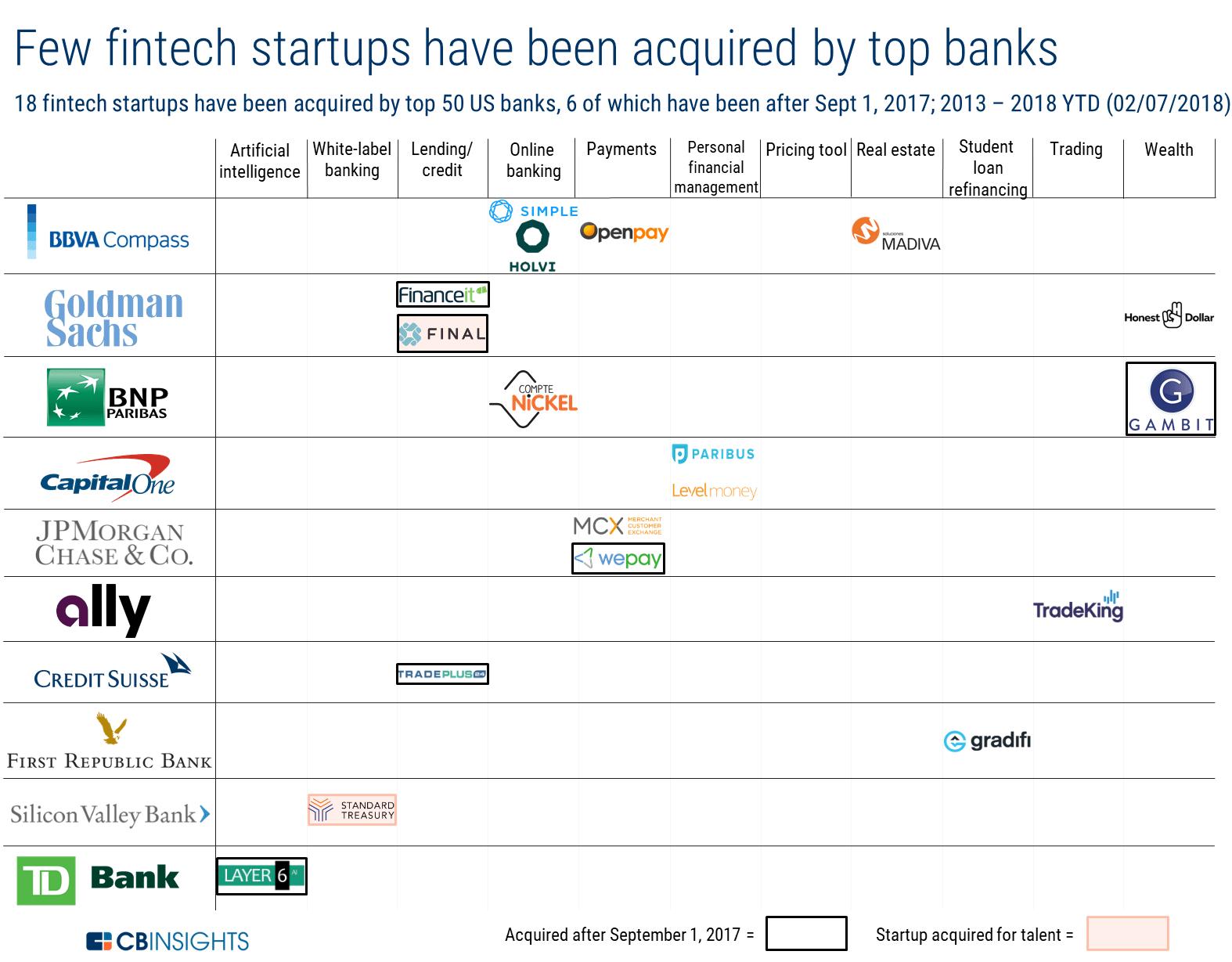 Поглощения финтех-компаний американскими банками