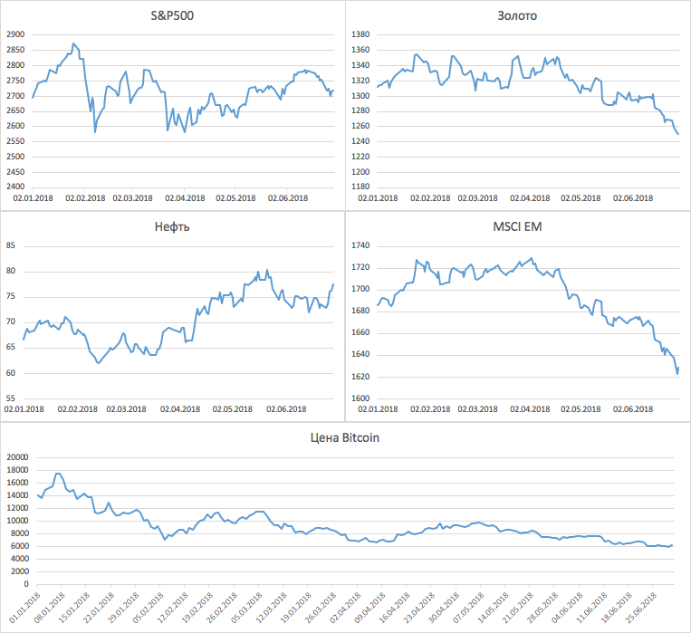 Динамика стоимости активов в первом полугодии 2018 года