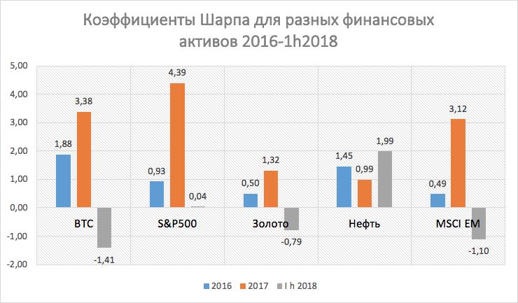 Коэффициенты Шарпа для разных финансовых активов