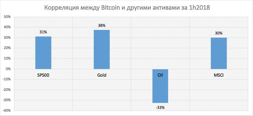 Корреляция между bitcoin и традиционными активами в первом полугодии 2018 года