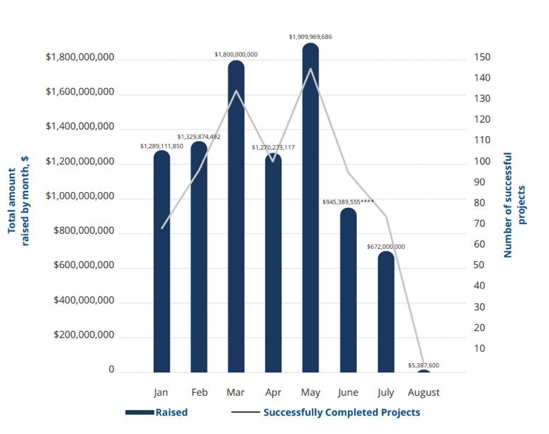 Объем привлеченных средств на ICO и количество успешно завершенных проектов