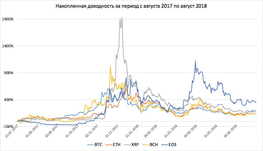 Накопленная доходность криптовалют за год