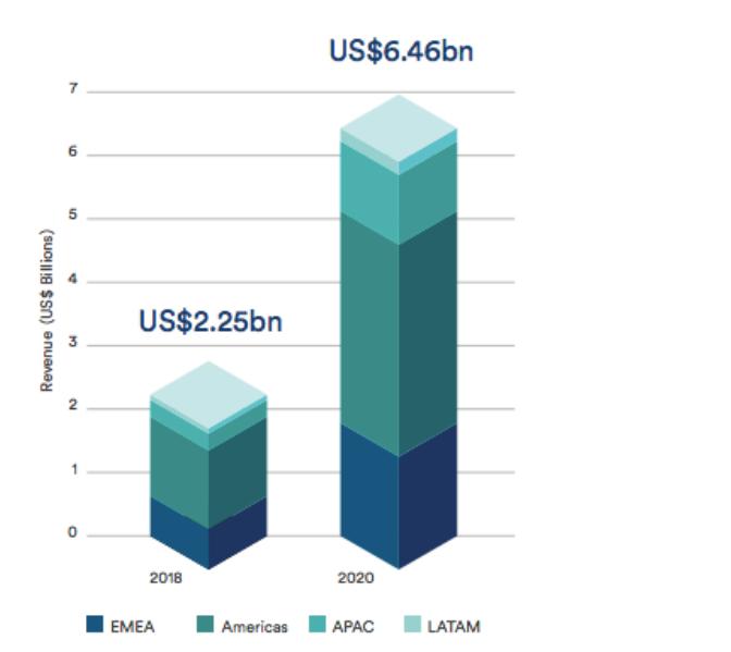 Потенциал роста рынка RegTech по данным Frost & Sullivan