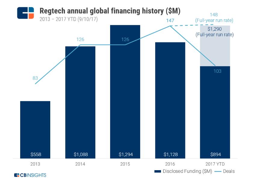 Рост объема инвестиций и количества сделок по данным CB Insights