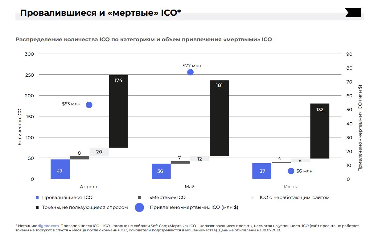 Статистика ICO