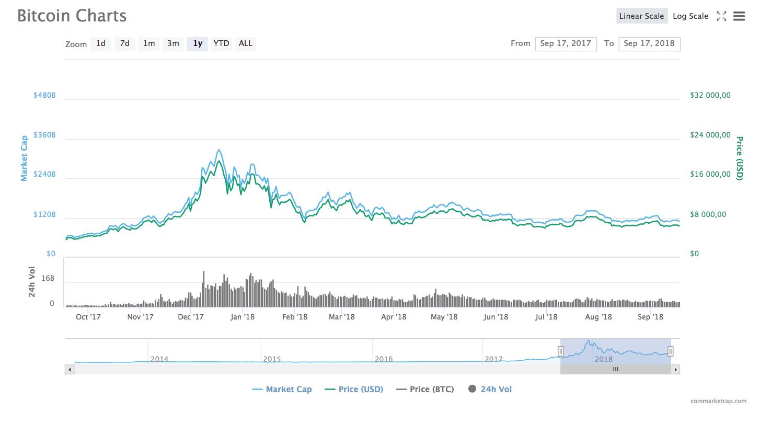 Динамика курса bitcoin