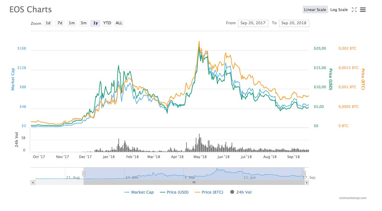 Стоимость EOS / Coinmarketcap