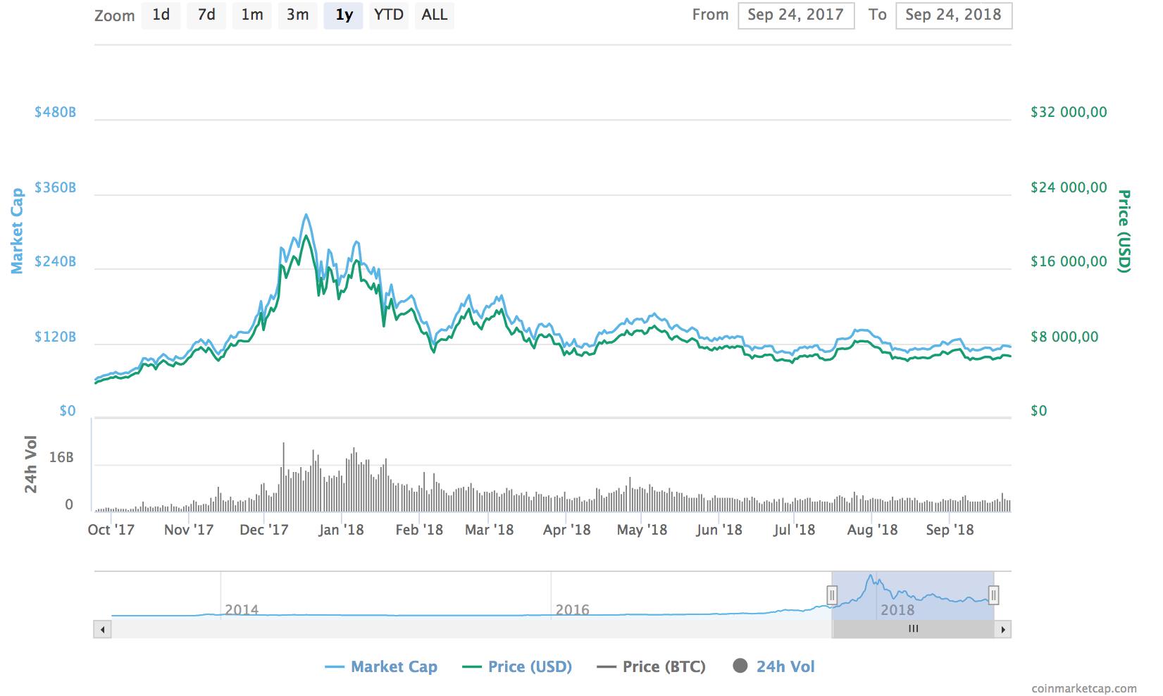 Динамика курса bitcoin за год. Источник: Coinmarketcap