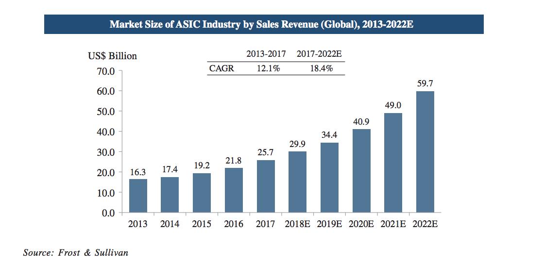 Объем ASIC-рынка
