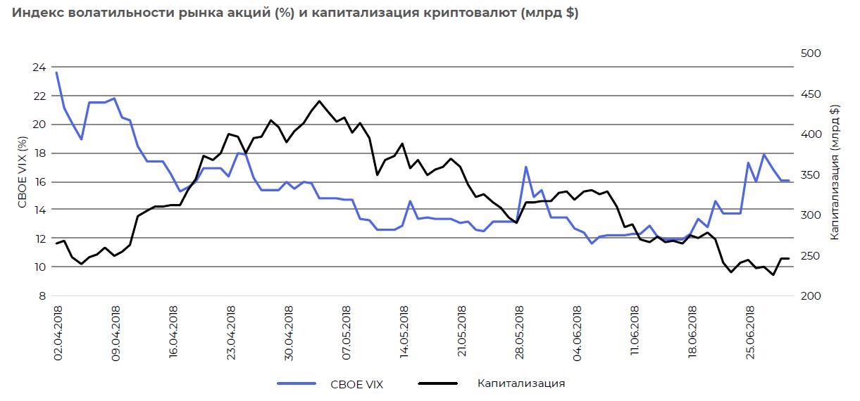 Волатильность рынка акций и капитализация криптовалют