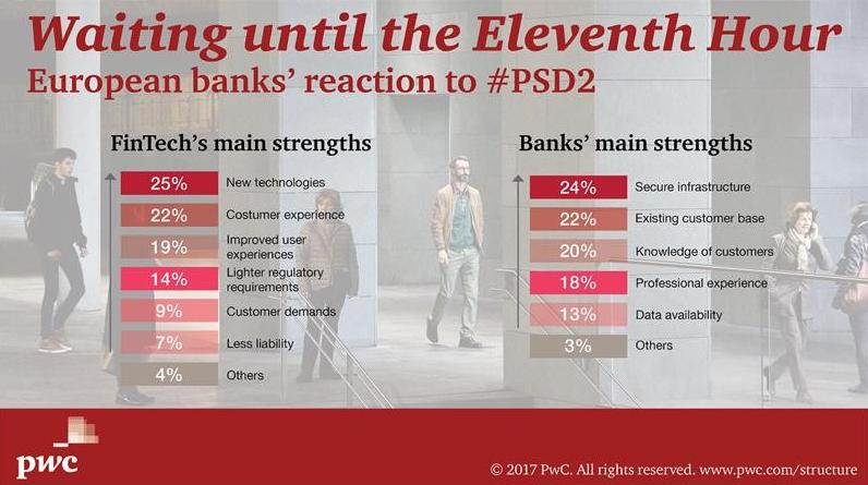 Сильные стороны банков и финтех-компаний