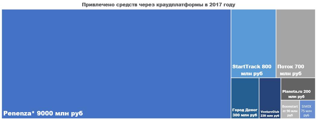 Российский рынок краудфандинга