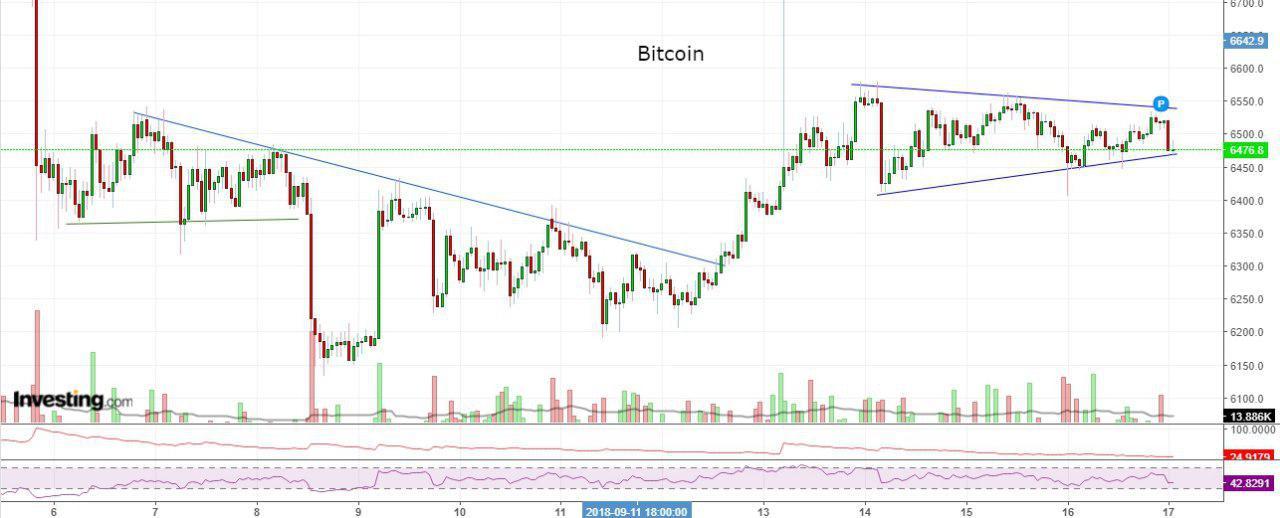 Bitcoin, Ethereum, альткоины — Обзор криптовалют — 17/09/2018