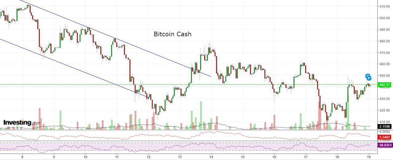 Bitcoin, Ethereum, альткоины — Обзор криптовалют — 19/09/2018