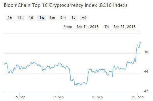 Bitcoin, Ethereum, альткоины — Обзор криптовалют — 21/09/2018