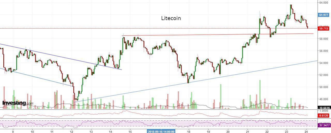 Bitcoin, Ethereum, альткоины — Обзор криптовалют — 24/09/2018