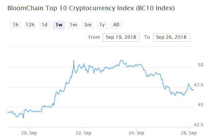 Bitcoin, Ethereum, альткоины — Обзор криптовалют — 26/09/2018