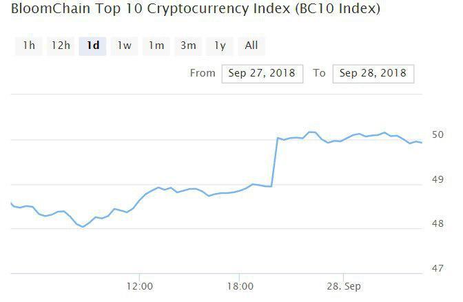 Bitcoin, Ethereum, альткоины — Обзор криптовалют — 28/09/2018
