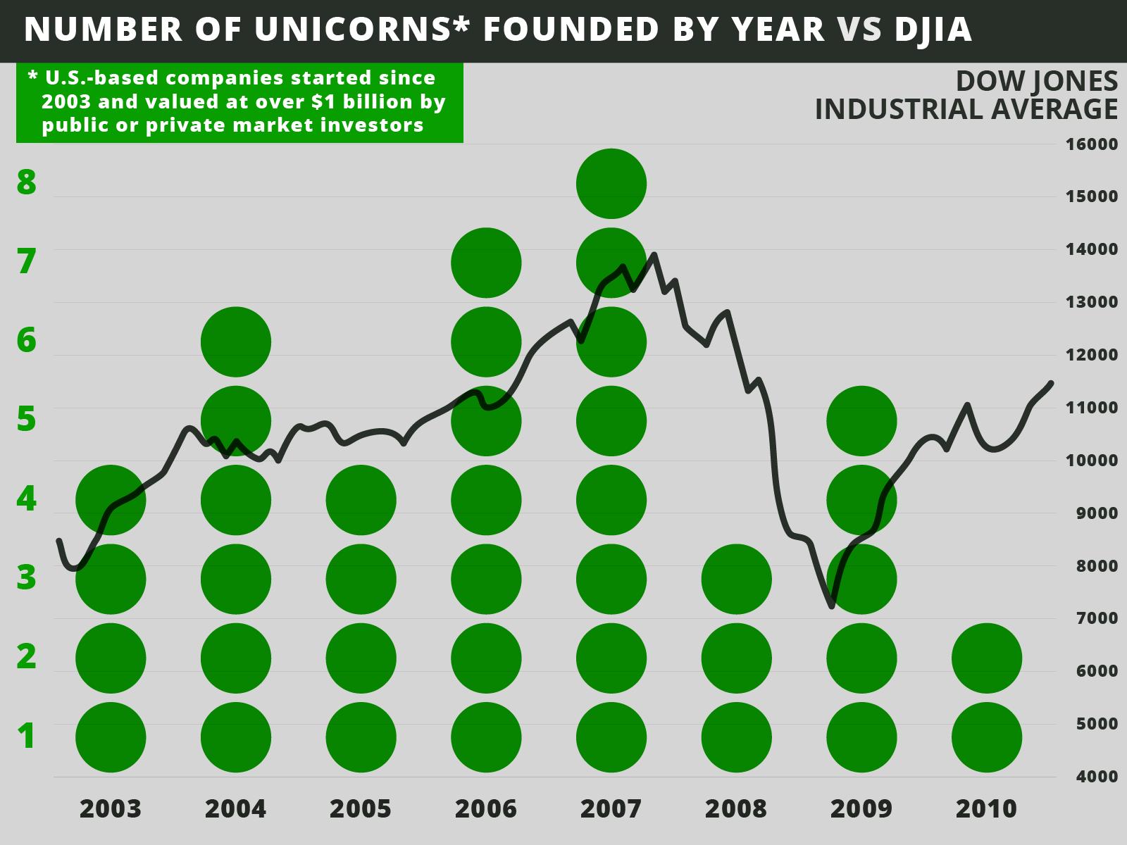 Компании-единороги в 2003-2010 годах