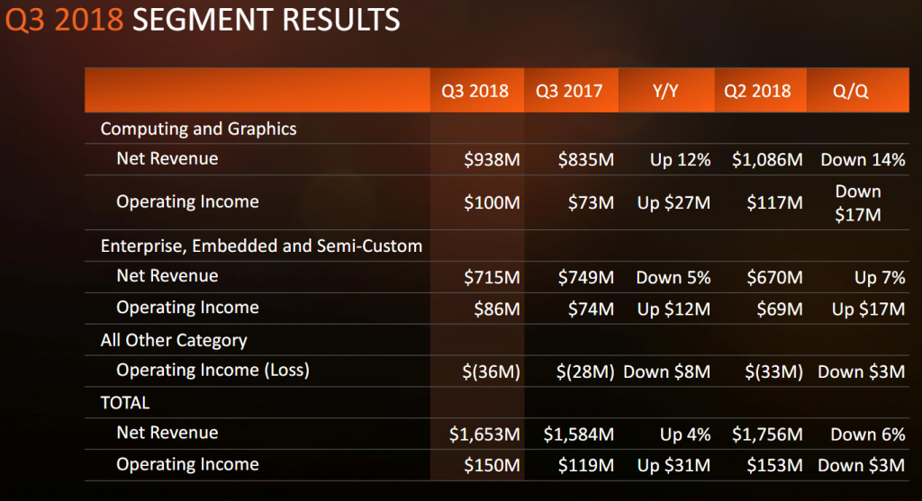AMD Reports Third Quarter 2018 Financial Results