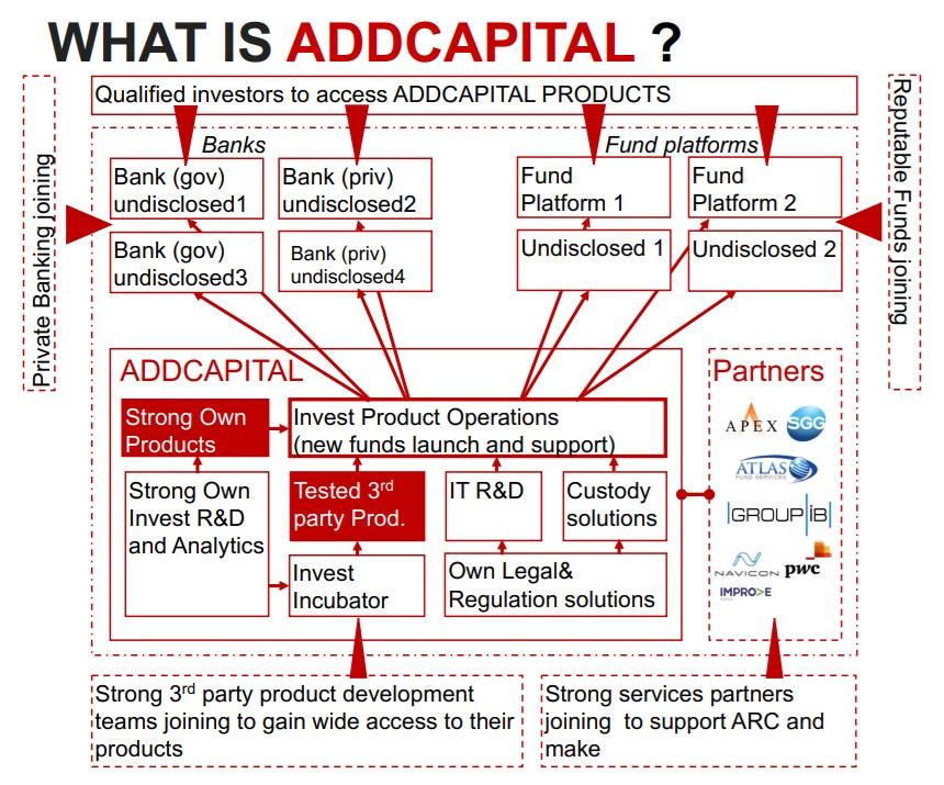 Как работает AddCapital