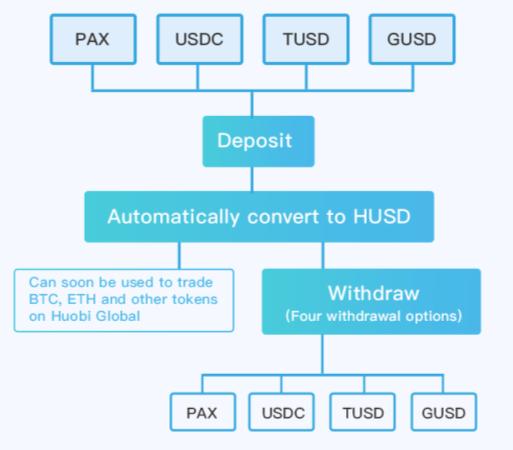 Схема работы решения HUSD от Huobi