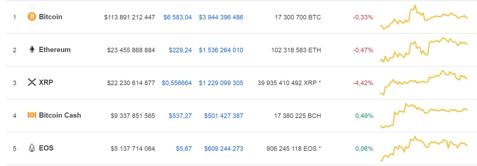 Прогноз Тома Ли на bitcoin