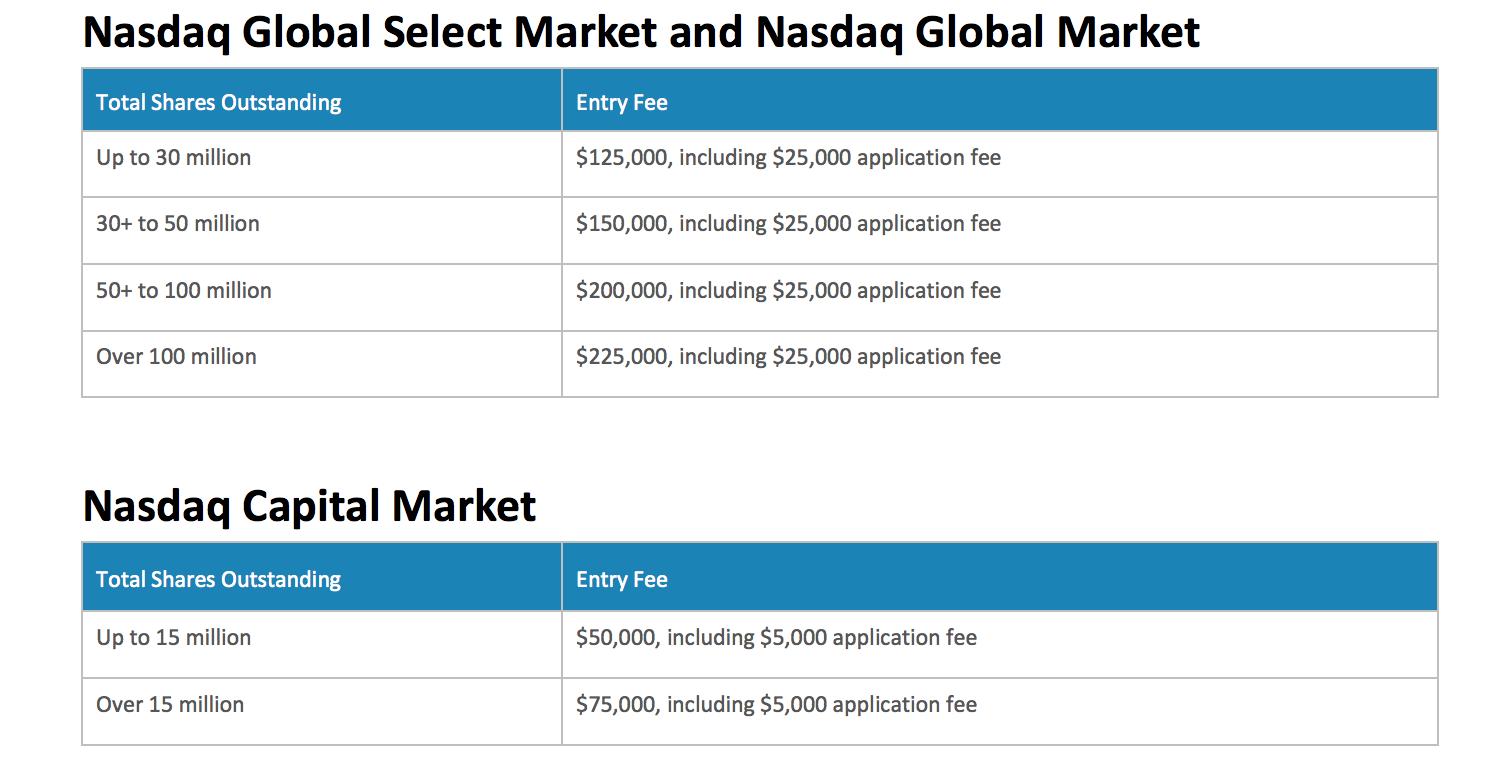 Расценки на листинг на NASDAQ