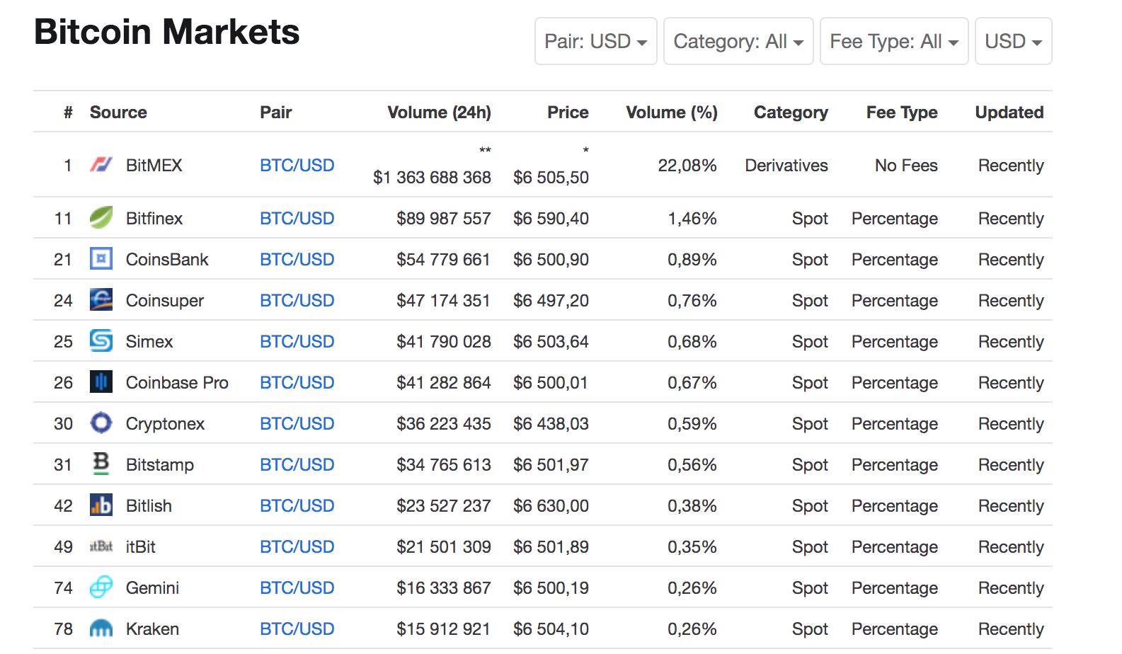 Курс обмена bitcoin в паре с долларом