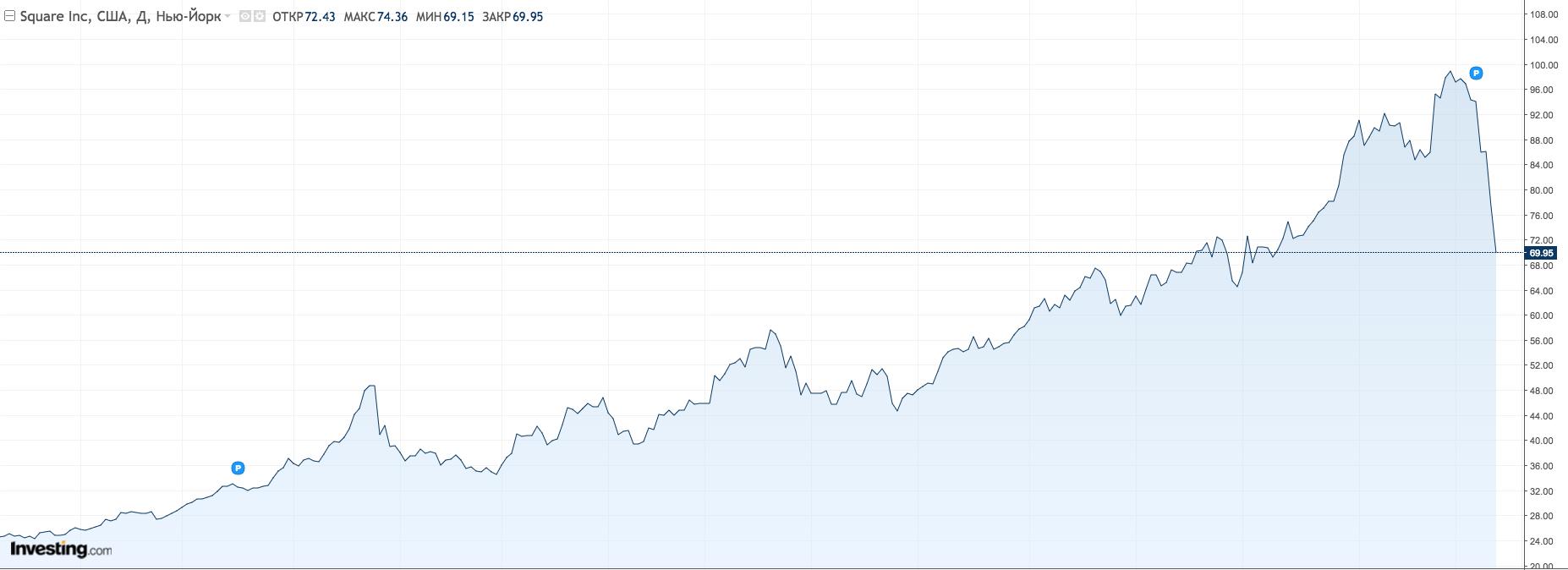 Динамика стоимости акций Square