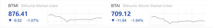 Показатели индексов Bithumb (BTMI) и Bithumb Altcoin (BTAI)