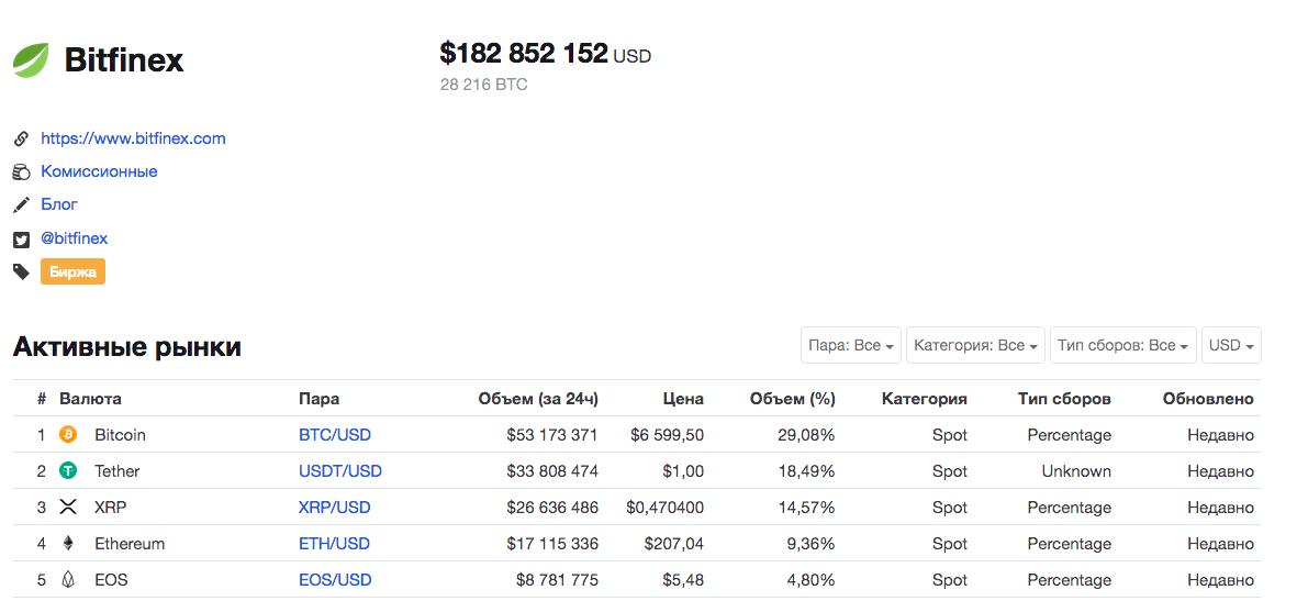 Профиль Bitfinex на CoinMarketCap по состоянию на 24 октября 16.30 по мск