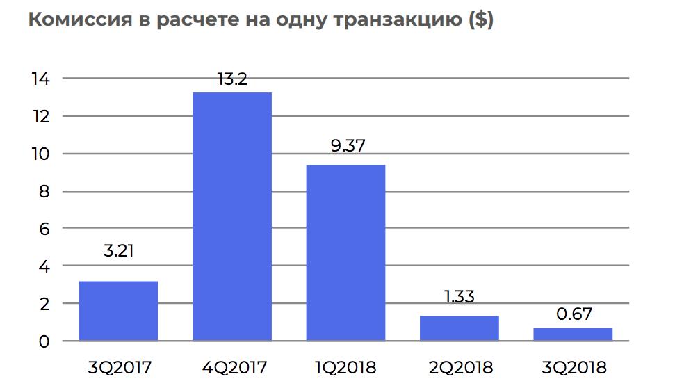 Размер комиссии в сети биткоин
