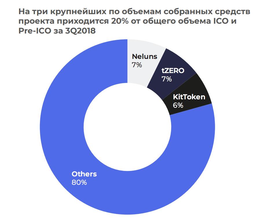 ICO в третьем квартале 2018