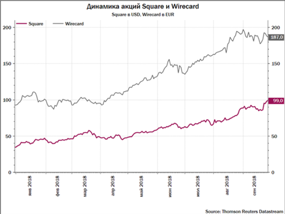 Square Wirecard