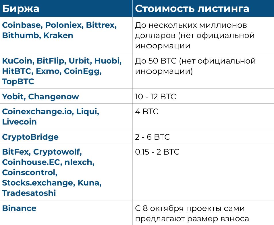 Стоимость листинга на криптобиржах