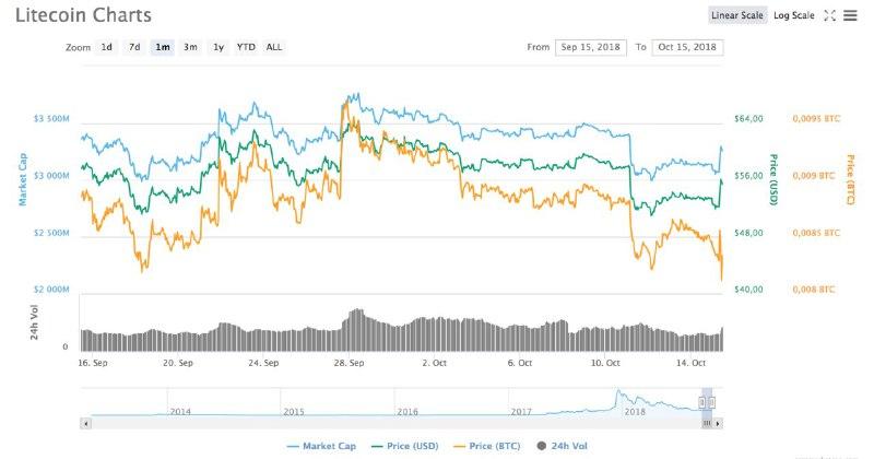 Рост курса litecoin на фоне новостей о добавлении на криптобиржу Gemini