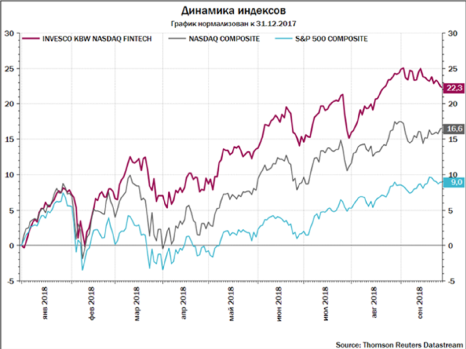динамика индекса финтех-компаний