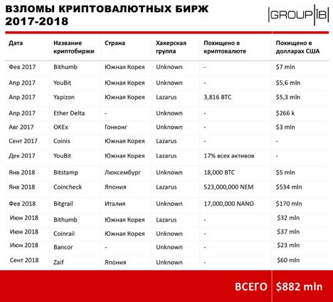 Взломы криптобирж в 217-2018 гг